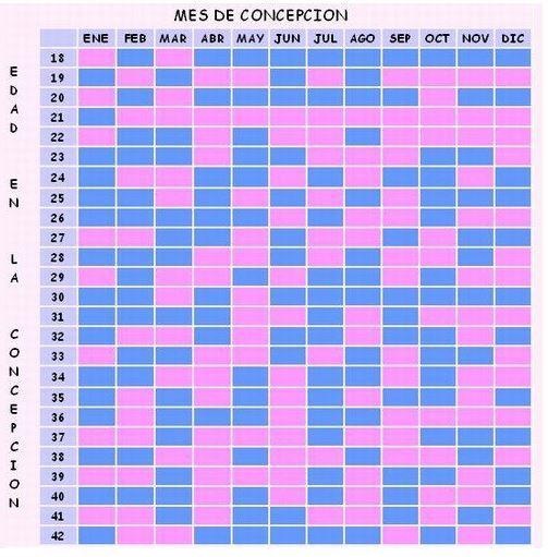 43c6726bc Tabla china del embarazo  cómo predecir el sexo del bebé - Belzia.com